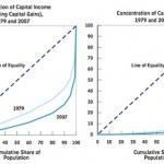 Ceci n'est pas l'inegalité des fortunes http://www.cbo.gov/publication/42729