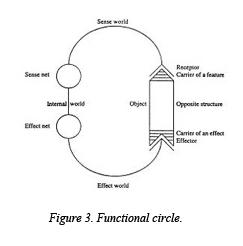 Figure 3 — Functional circle